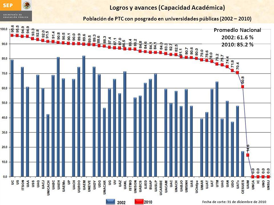 Logros y avances (Capacidad Académica) Población de PTC con posgrado en universidades públicas (2002 – 2010) Fecha de corte: 31 de diciembre de 2010 Promedio Nacional 2002: 61.6 % 2010: 85.2 %