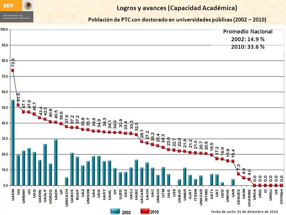 Promedio Nacional 2002: 14.9 % 2010: 33.6 % Logros y avances (Capacidad Académica) Población de PTC con doctorado en universidades públicas (2002 – 20