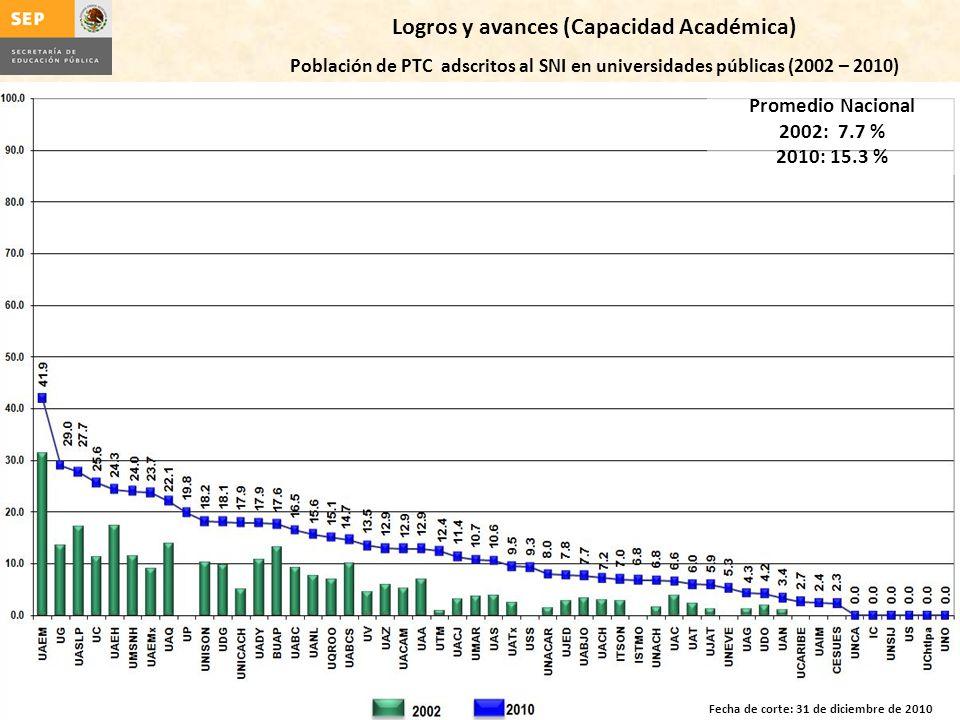 Logros y avances (Capacidad Académica) Población de PTC adscritos al SNI en universidades públicas (2002 – 2010) Promedio Nacional 2002: 7.7 % 2010: 15.3 % Fecha de corte: 31 de diciembre de 2010