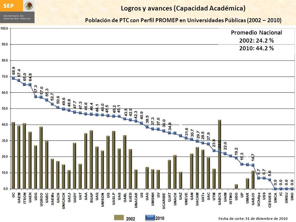 Logros y avances (Capacidad Académica) Población de PTC con Perfil PROMEP en Universidades Públicas (2002 – 2010) Promedio Nacional 2002: 24.2 % 2010: 44.2 % Fecha de corte: 31 de diciembre de 2010
