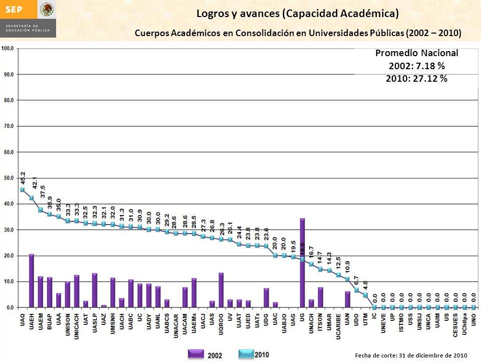 Logros y avances (Capacidad Académica) Cuerpos Académicos en Consolidación en Universidades Públicas (2002 – 2010) Promedio Nacional 2002: 7.18 % 2010: 27.12 % Fecha de corte: 31 de diciembre de 2010