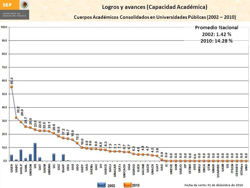 Logros y avances (Capacidad Académica) Cuerpos Académicos Consolidados en Universidades Públicas (2002 – 2010) Promedio Nacional 2002: 1.42 % 2010: 14.28 % Fecha de corte: 31 de diciembre de 2010