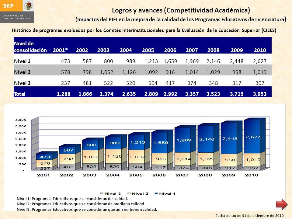 Logros y avances (Competitividad Académica) (Impactos del PIFI en la mejora de la calidad de los Programas Educativos de Licenciatura ) Fecha de corte