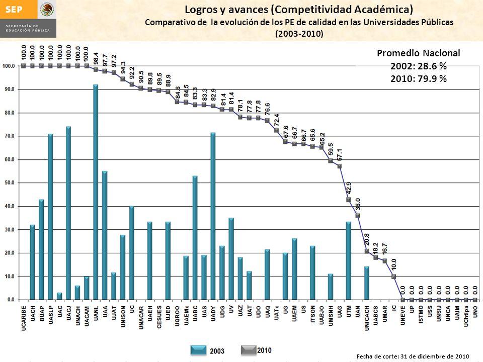 Logros y avances (Competitividad Académica) Comparativo de la evolución de los PE de calidad en las Universidades Públicas (2003-2010) Fecha de corte: 31 de diciembre de 2010 Promedio Nacional 2002: 28.6 % 2010: 79.9 %