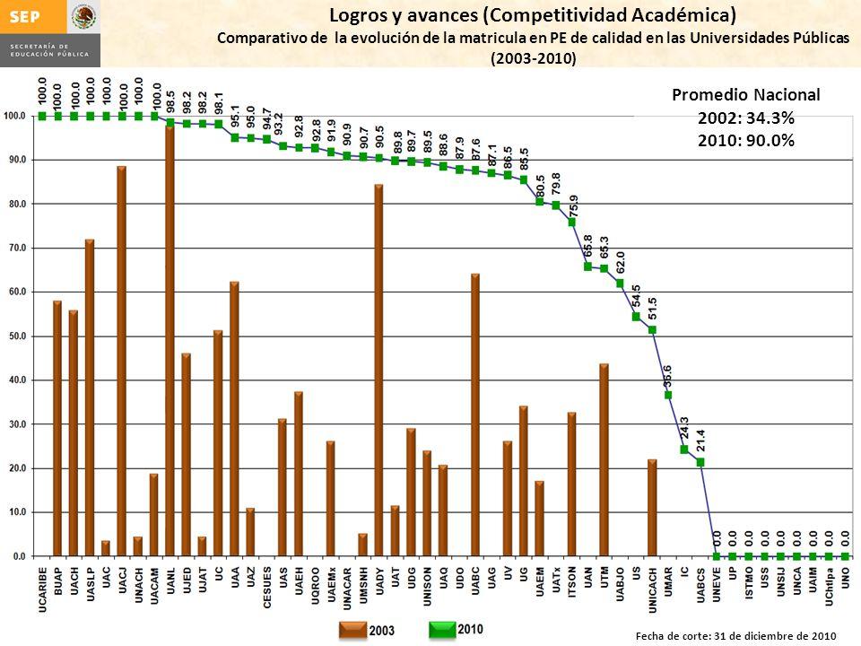 Logros y avances (Competitividad Académica) Comparativo de la evolución de la matricula en PE de calidad en las Universidades Públicas (2003-2010) Fecha de corte: 31 de diciembre de 2010 Promedio Nacional 2002: 34.3% 2010: 90.0%