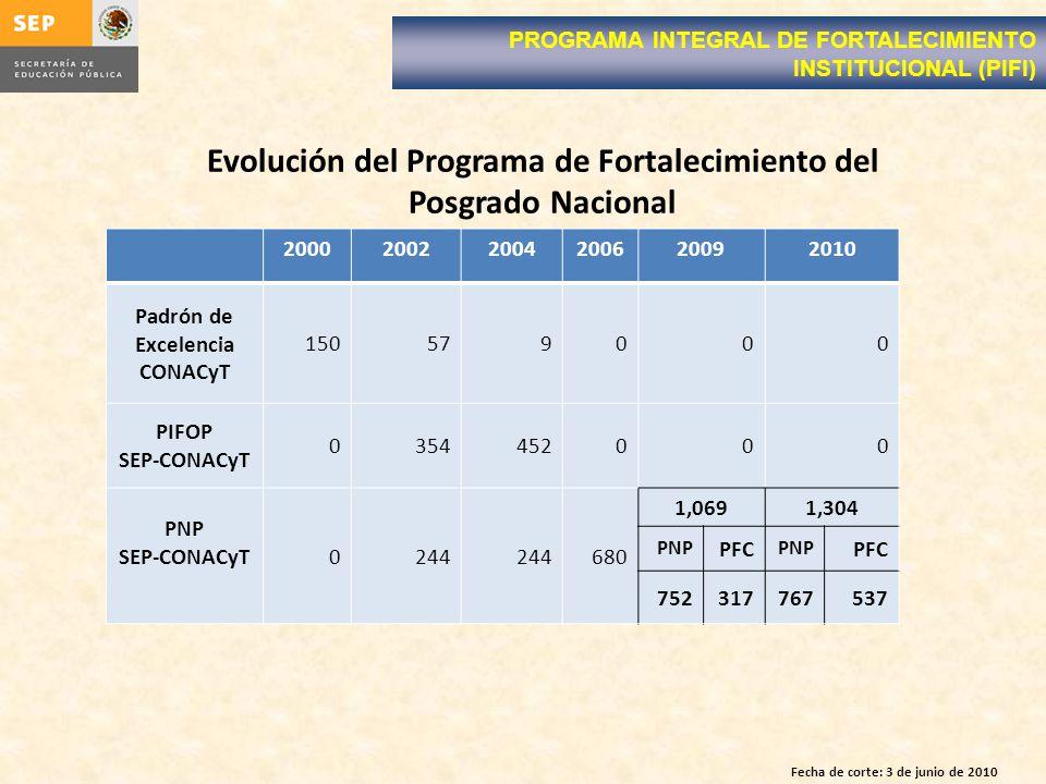 Evolución del Programa de Fortalecimiento del Posgrado Nacional PROGRAMA INTEGRAL DE FORTALECIMIENTO INSTITUCIONAL (PIFI) 200020022004200620092010 Padrón de Excelencia CONACyT 150579000 PIFOP SEP-CONACyT 0354452000 PNP SEP-CONACyT0244 680 1,0691,304 PNP PFC PNP PFC 752317767537 Fecha de corte: 3 de junio de 2010