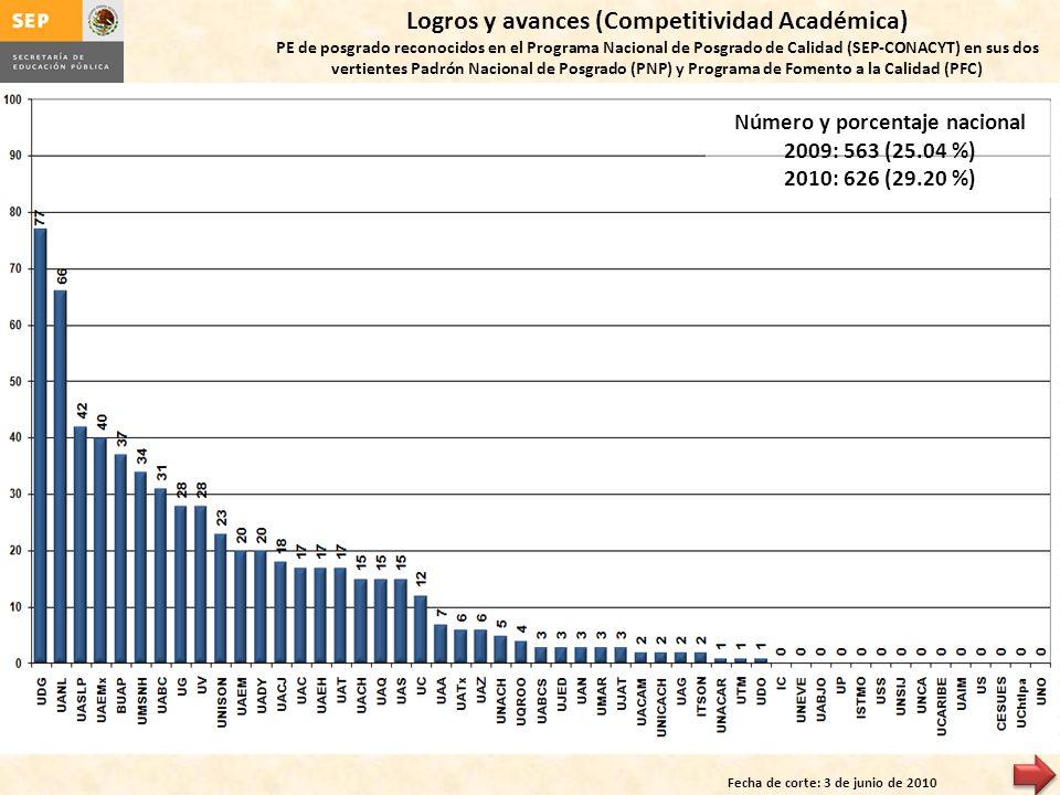 Logros y avances (Competitividad Académica) PE de posgrado reconocidos en el Programa Nacional de Posgrado de Calidad (SEP-CONACYT) en sus dos vertien