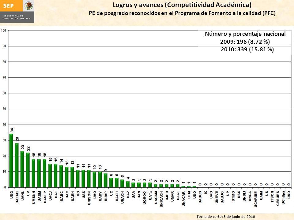 Logros y avances (Competitividad Académica) PE de posgrado reconocidos en el Programa de Fomento a la calidad (PFC) Fecha de corte: 3 de junio de 2010 Número y porcentaje nacional 2009: 196 (8.72 %) 2010: 339 (15.81 %)