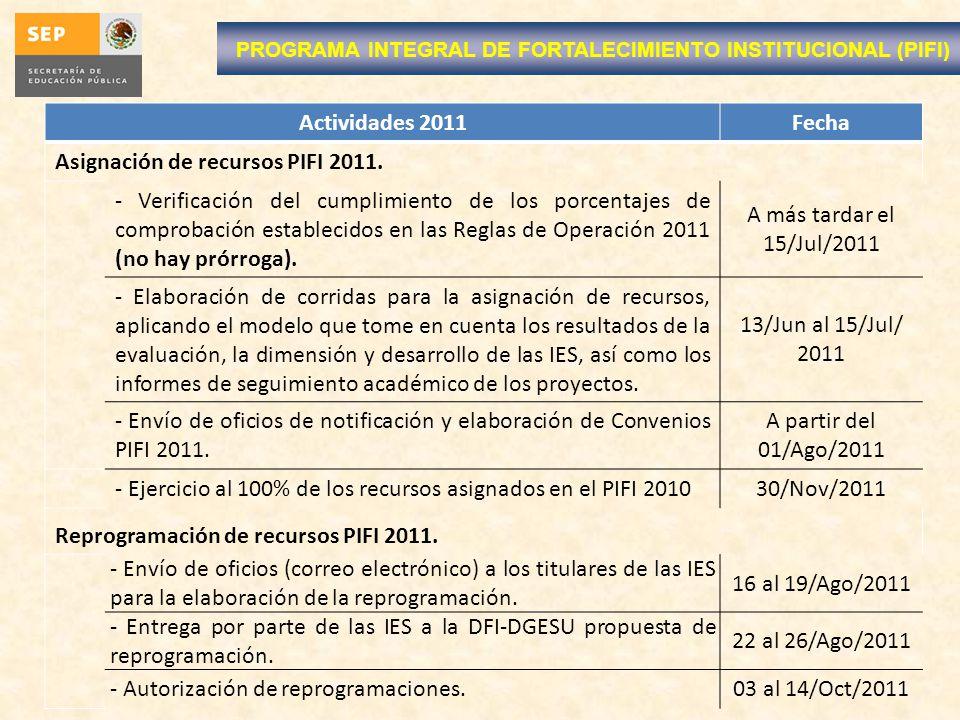 Actividades 2011Fecha Asignación de recursos PIFI 2011. - Verificación del cumplimiento de los porcentajes de comprobación establecidos en las Reglas
