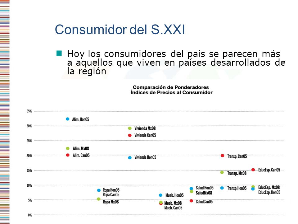 Hoy los consumidores del país se parecen más a aquellos que viven en países desarrollados de la región Consumidor del S.XXI