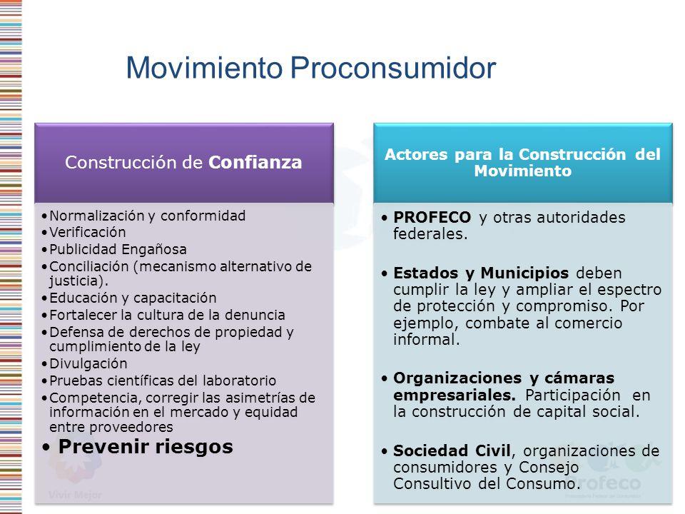 Movimiento Proconsumidor Construcción de Confianza Normalización y conformidad Verificación Publicidad Engañosa Conciliación (mecanismo alternativo de