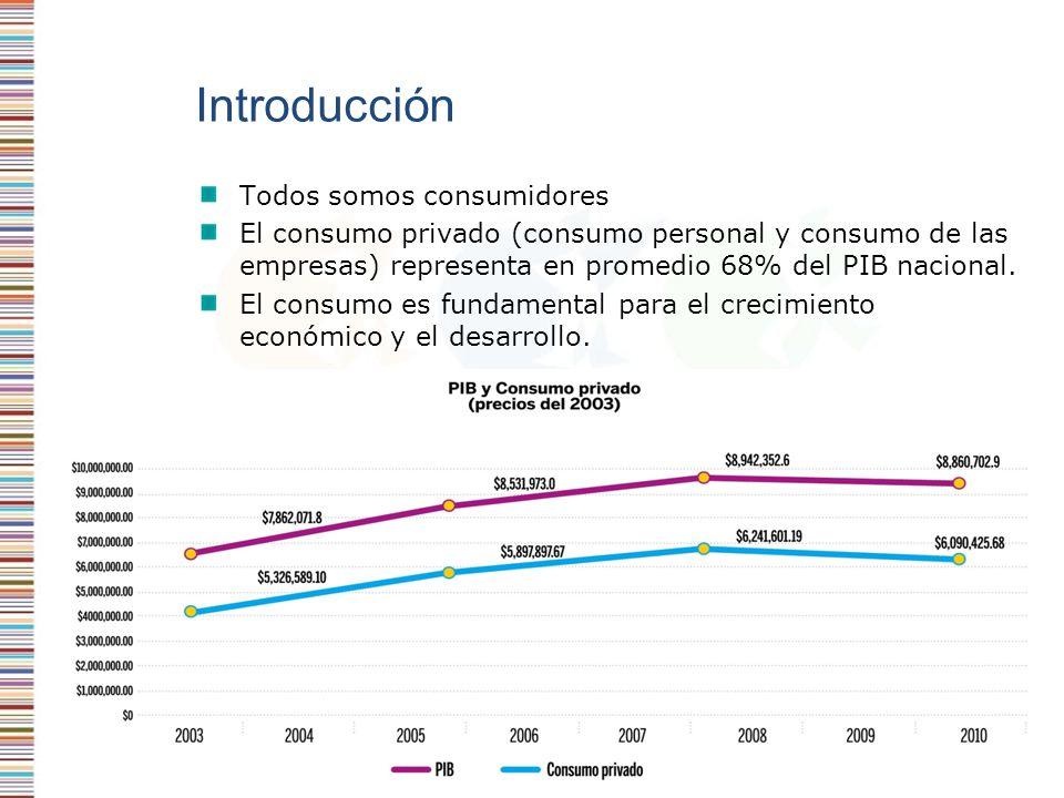 Introducción Todos somos consumidores El consumo privado (consumo personal y consumo de las empresas) representa en promedio 68% del PIB nacional. El