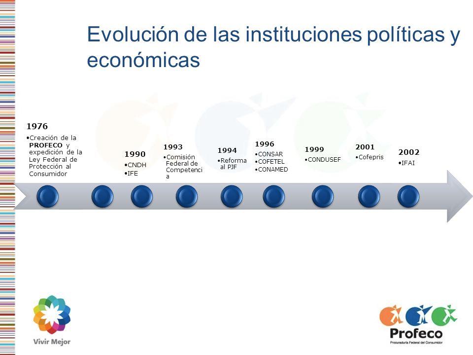 Evolución de las instituciones políticas y económicas 1976 Creación de la PROFECO y expedición de la Ley Federal de Protección al Consumidor 1990 CNDH