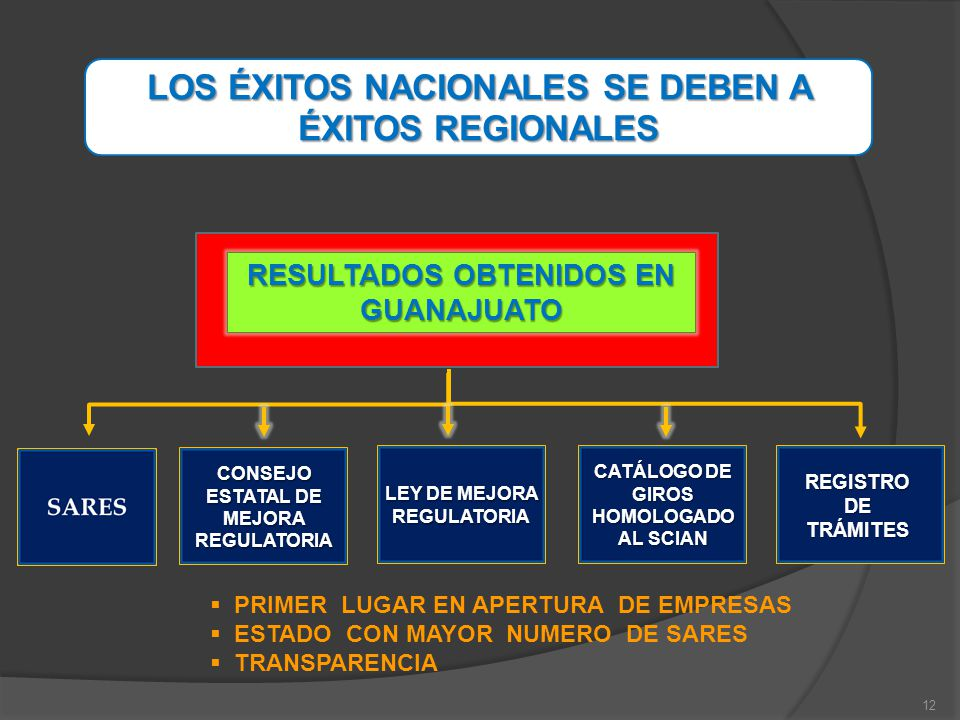 LOS ÉXITOS NACIONALES SE DEBEN A ÉXITOS REGIONALES CONSEJO ESTATAL DE MEJORA REGULATORIA LEY DE MEJORA REGULATORIA CATÁLOGO DE GIROS HOMOLOGADO AL SCI