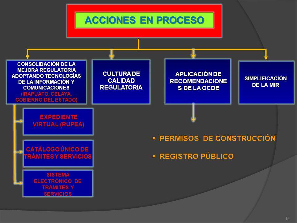 ACCIONES EN PROCESO CONSOLIDACIÓN DE LA MEJORA REGULATORIA ADOPTANDO TECNOLOGÍAS DE LA INFORMACIÓN Y COMUNICACIONES (IRAPUATO, CELAYA, GOBIERNO DEL ES