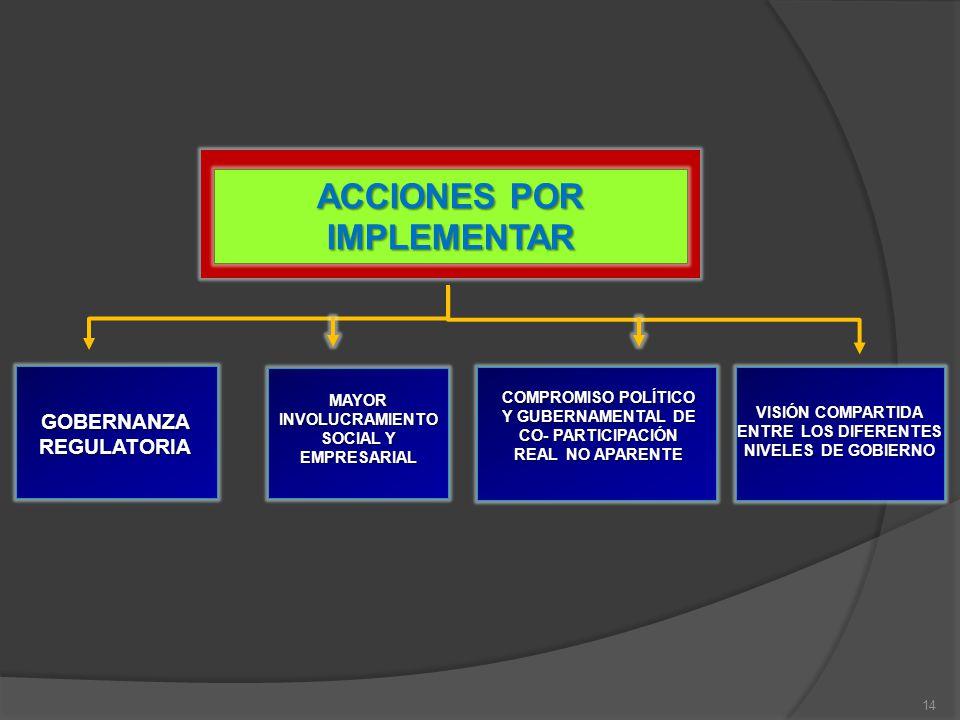 GOBERNANZA REGULATORIA MAYOR INVOLUCRAMIENTO SOCIAL Y EMPRESARIAL COMPROMISO POLÍTICO Y GUBERNAMENTAL DE CO- PARTICIPACIÓN REAL NO APARENTE VISIÓN COM