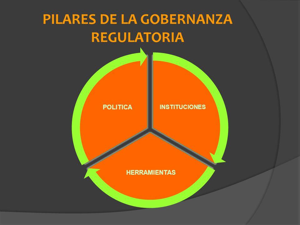 PILARES DE LA GOBERNANZA REGULATORIA INSTITUCIONES HERRAMIENTAS POLITICA