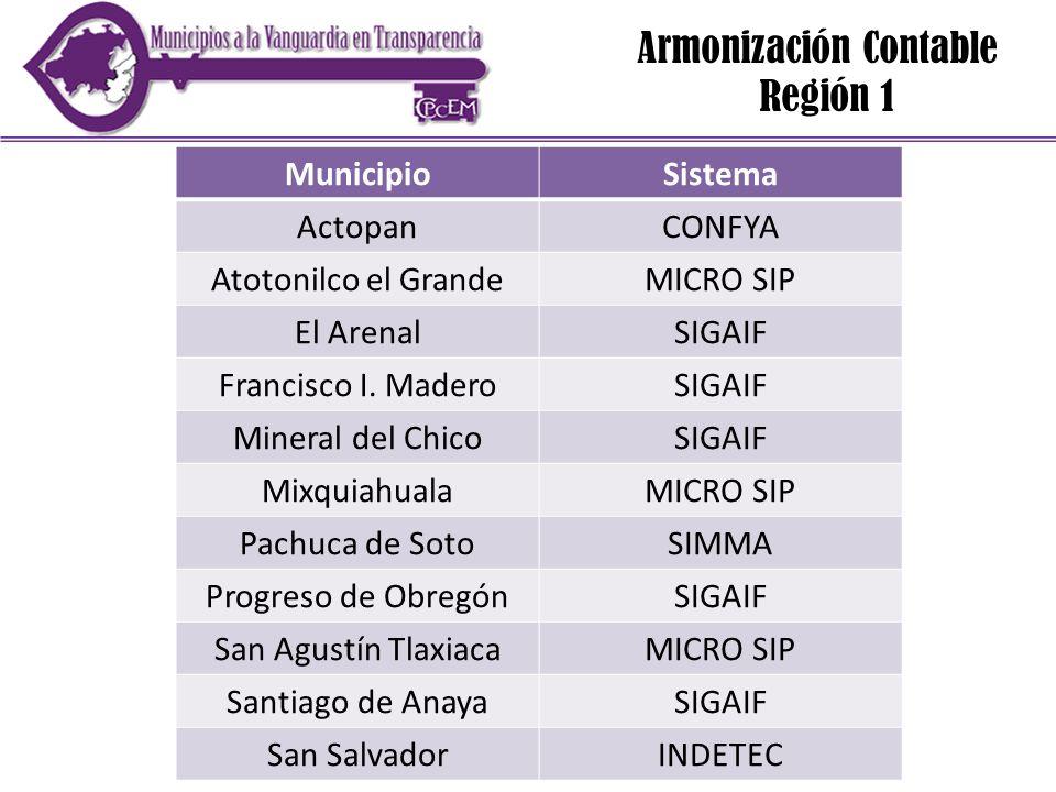 Armonización Contable Región 1 MunicipioSistema ActopanCONFYA Atotonilco el GrandeMICRO SIP El ArenalSIGAIF Francisco I. MaderoSIGAIF Mineral del Chic