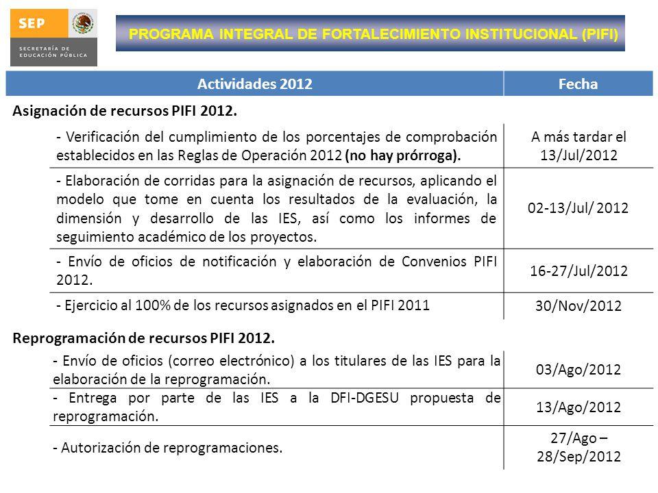 Actividades 2012Fecha Asignación de recursos PIFI 2012. - Verificación del cumplimiento de los porcentajes de comprobación establecidos en las Reglas