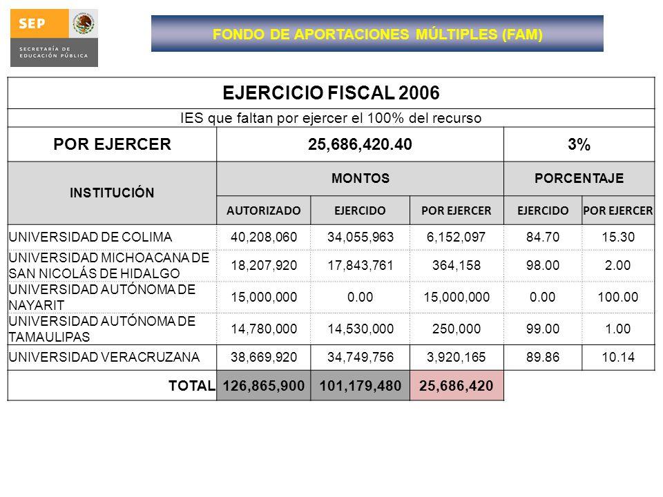 EJERCICIO FISCAL 2006 IES que faltan por ejercer el 100% del recurso POR EJERCER25,686,420.403% INSTITUCIÓN MONTOSPORCENTAJE AUTORIZADOEJERCIDOPOR EJE