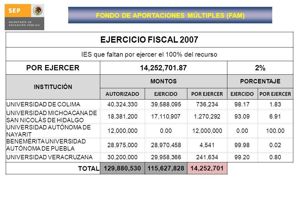 EJERCICIO FISCAL 2007 IES que faltan por ejercer el 100% del recurso POR EJERCER14,252,701.872% INSTITUCIÓN MONTOSPORCENTAJE AUTORIZADOEJERCIDOPOR EJE