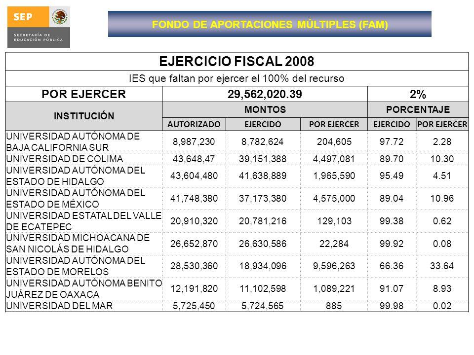 EJERCICIO FISCAL 2008 IES que faltan por ejercer el 100% del recurso POR EJERCER29,562,020.392% INSTITUCIÓN MONTOSPORCENTAJE AUTORIZADOEJERCIDOPOR EJE