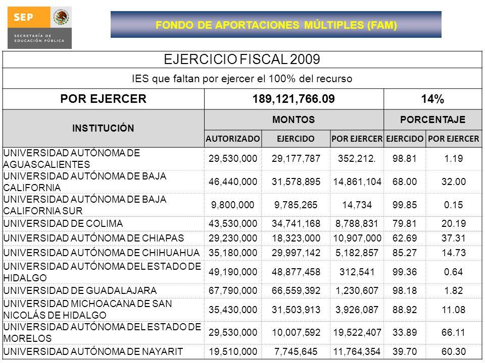 EJERCICIO FISCAL 2009 IES que faltan por ejercer el 100% del recurso POR EJERCER189,121,766.0914% INSTITUCIÓN MONTOSPORCENTAJE AUTORIZADOEJERCIDOPOR E