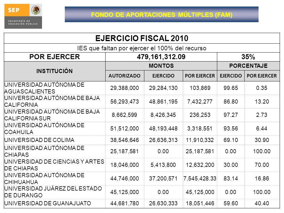 EJERCICIO FISCAL 2010 IES que faltan por ejercer el 100% del recurso POR EJERCER479,161,312.0935% INSTITUCIÓN MONTOSPORCENTAJE AUTORIZADOEJERCIDOPOR E