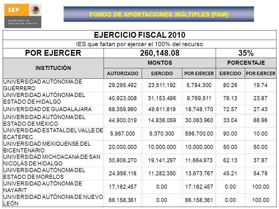 EJERCICIO FISCAL 2010 IES que faltan por ejercer el 100% del recurso POR EJERCER260,148.0835% INSTITUCIÓN MONTOSPORCENTAJE AUTORIZADOEJERCIDOPOR EJERC