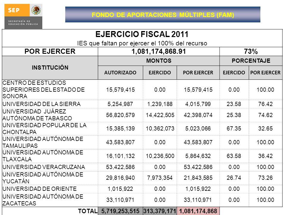 EJERCICIO FISCAL 2011 IES que faltan por ejercer el 100% del recurso POR EJERCER1,081,174,868.9173% INSTITUCIÓN MONTOSPORCENTAJE AUTORIZADOEJERCIDOPOR