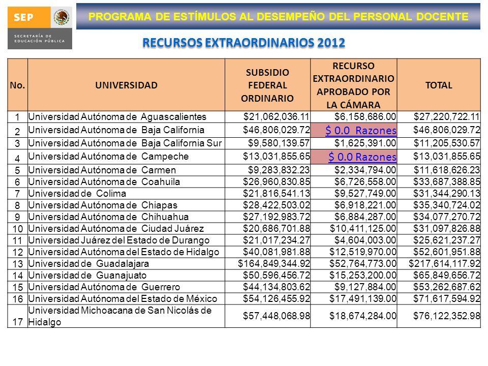 PROGRAMA DE ESTÍMULOS AL DESEMPEÑO DEL PERSONAL DOCENTE RECURSOS EXTRAORDINARIOS 2012 No.UNIVERSIDAD SUBSIDIO FEDERAL ORDINARIO RECURSO EXTRAORDINARIO