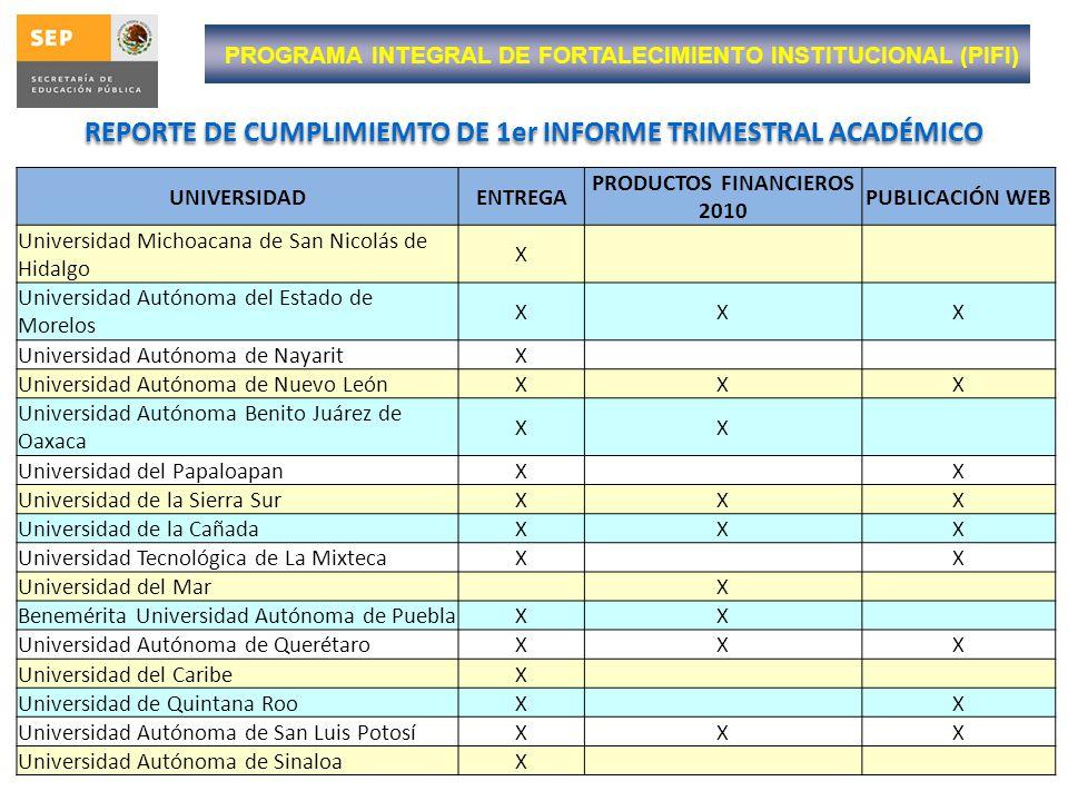PROGRAMA INTEGRAL DE FORTALECIMIENTO INSTITUCIONAL (PIFI) REPORTE DE CUMPLIMIEMTO DE 1er INFORME TRIMESTRAL ACADÉMICO UNIVERSIDADENTREGA PRODUCTOS FIN