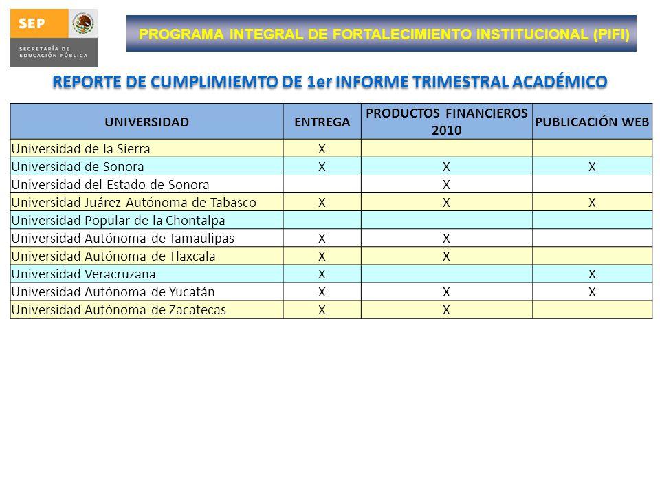 PROGRAMA DE ESTÍMULOS AL DESEMPEÑO DEL PERSONAL DOCENTE Pendientes por parte de las Instituciones