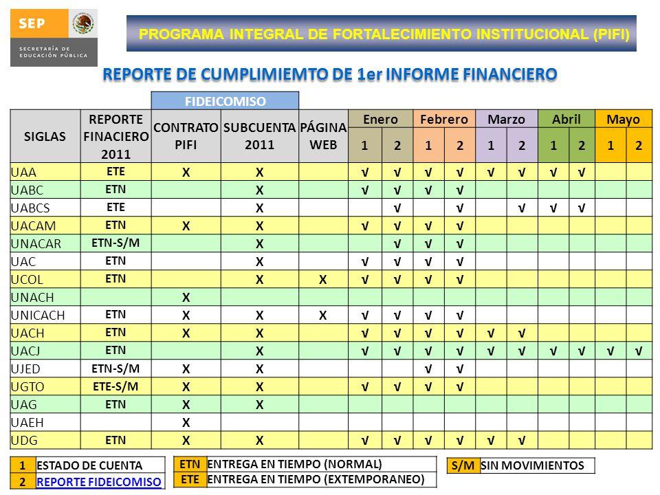 PROGRAMA INTEGRAL DE FORTALECIMIENTO INSTITUCIONAL (PIFI) REPORTE DE CUMPLIMIEMTO DE 1er INFORME FINANCIERO 1ESTADO DE CUENTA 2REPORTE FIDEICOMISO FID