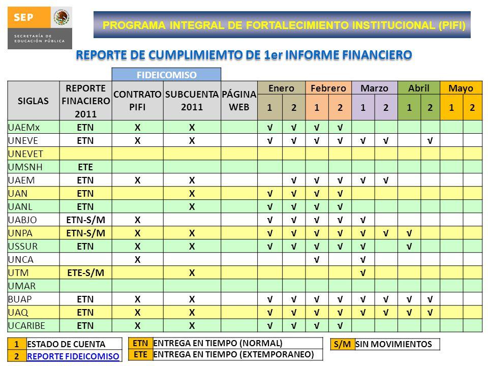 PROGRAMA DE ESTÍMULOS AL DESEMPEÑO DEL PERSONAL DOCENTE RECURSOS EXTRAORDINARIOS 2012 No.UNIVERSIDAD SUBSIDIO FEDERAL ORDINARIO RECURSO EXTRAORDINARIO APROBADO POR LA CÁMARA TOTAL 1Universidad Autónoma de Aguascalientes$21,062,036.11$6,158,686.00$27,220,722.11 2 Universidad Autónoma de Baja California$46,806,029.72 $ 0.0 Razones $46,806,029.72 3Universidad Autónoma de Baja California Sur$9,580,139.57$1,625,391.00$11,205,530.57 4 Universidad Autónoma de Campeche$13,031,855.65 $ 0.0 Razones $13,031,855.65 5Universidad Autónoma de Carmen$9,283,832.23$2,334,794.00$11,618,626.23 6Universidad Autónoma de Coahuila$26,960,830.85$6,726,558.00$33,687,388.85 7Universidad de Colima$21,816,541.13$9,527,749.00$31,344,290.13 8Universidad Autónoma de Chiapas$28,422,503.02$6,918,221.00$35,340,724.02 9Universidad Autónoma de Chihuahua$27,192,983.72$6,884,287.00$34,077,270.72 10Universidad Autónoma de Ciudad Juárez$20,686,701.88$10,411,125.00$31,097,826.88 11Universidad Juárez del Estado de Durango$21,017,234.27$4,604,003.00$25,621,237.27 12Universidad Autónoma del Estado de Hidalgo$40,081,981.88$12,519,970.00$52,601,951.88 13Universidad de Guadalajara$164,849,344.92$52,764,773.00$217,614,117.92 14Universidad de Guanajuato$50,596,456.72$15,253,200.00$65,849,656.72 15Universidad Autónoma de Guerrero$44,134,803.62$9,127,884.00$53,262,687.62 16Universidad Autónoma del Estado de México$54,126,455.92$17,491,139.00$71,617,594.92 17 Universidad Michoacana de San Nicolás de Hidalgo $57,448,068.98$18,674,284.00$76,122,352.98
