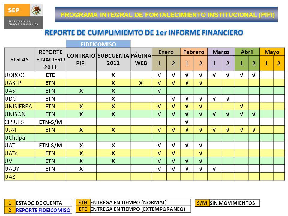PROGRAMA INTEGRAL DE FORTALECIMIENTO INSTITUCIONAL (PIFI) REPORTE DE CUMPLIMIEMTO DE 1er INFORME FINANCIERO FIDEICOMISO SIGLAS REPORTE FINACIERO 2011