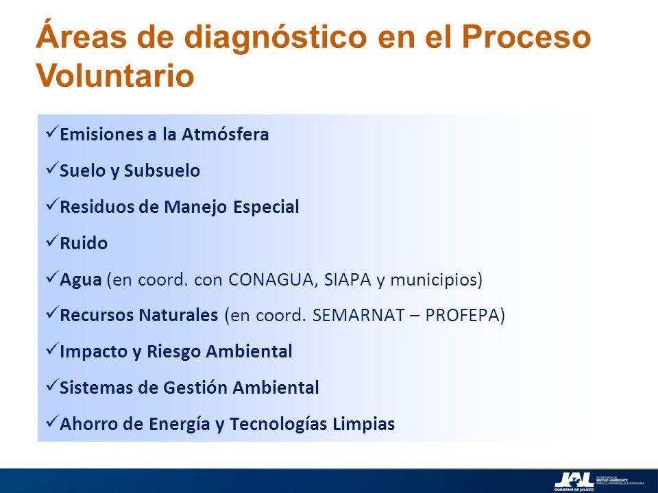 Áreas de diagnóstico en el Proceso Voluntario Emisiones a la Atmósfera Suelo y Subsuelo Residuos de Manejo Especial Ruido Agua (en coord. con CONAGUA,