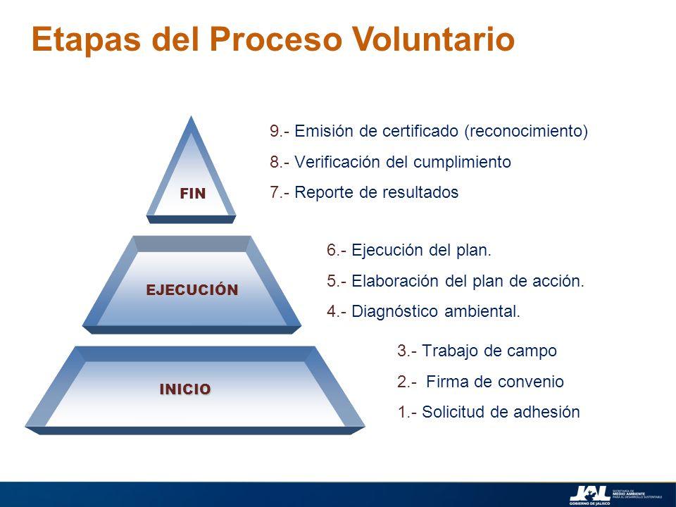 Etapas del Proceso Voluntario FIN EJECUCIÓN INICIO 9.- Emisión de certificado (reconocimiento) 8.- Verificación del cumplimiento 7.- Reporte de result