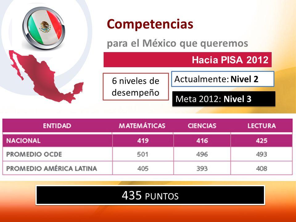 Competencias para el México que queremos Hacia PISA 2012 6 niveles de desempeño Actualmente: Nivel 2 Meta 2012: Nivel 3 435 PUNTOS
