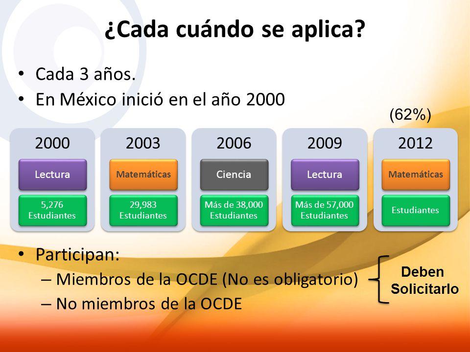 ¿Cada cuándo se aplica? Cada 3 años. En México inició en el año 2000 Participan: – Miembros de la OCDE (No es obligatorio) – No miembros de la OCDE 20