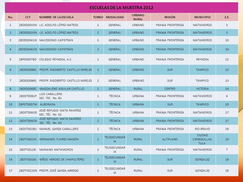 ESCUELAS DE LA MUESTRA 2012 No.CCTNOMBRE DE LA ESCUELATURNOMODALIDAD URBANO RURAL REGIÓNMUNICIPIOZ.E. 128DES0033NLIC. ADOLFO LÓPEZ MATEOS1GENERALURBAN
