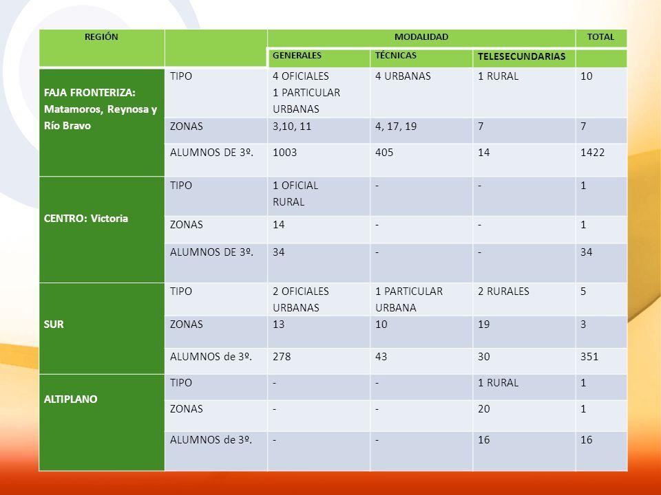 REGIÓN MODALIDADTOTAL GENERALESTÉCNICAS TELESECUNDARIAS FAJA FRONTERIZA: Matamoros, Reynosa y Río Bravo TIPO 4 OFICIALES 1 PARTICULAR URBANAS 4 URBANA