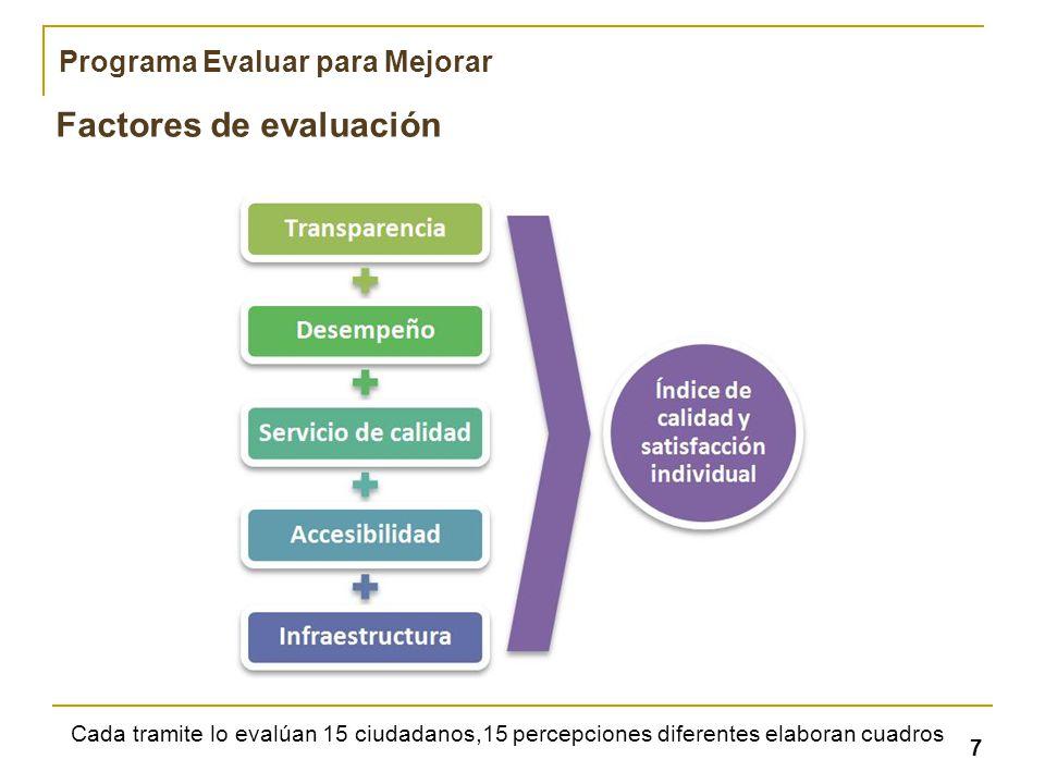 Factores de evaluación 7 Programa Evaluar para Mejorar Cada tramite lo evalúan 15 ciudadanos,15 percepciones diferentes elaboran cuadros