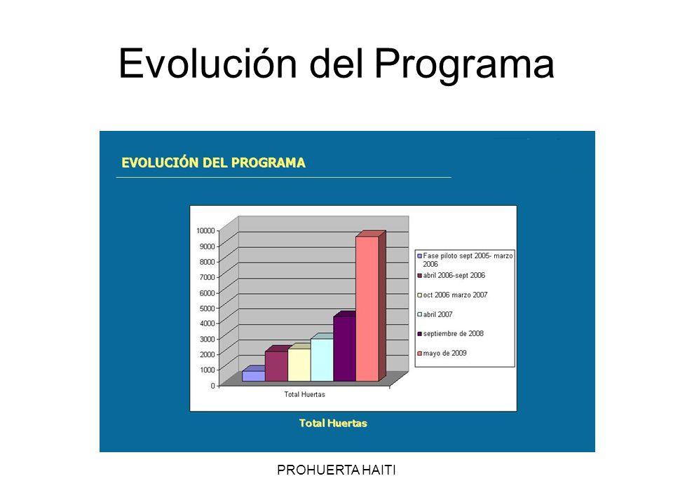Evolución del Programa PROHUERTA HAITI