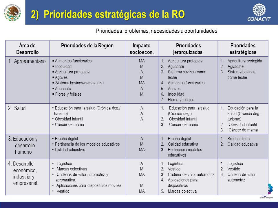 18 2) Prioridades estratégicas de la RO Área de Desarrollo Prioridades de la RegiónImpacto socioecon. Prioridades jerarquizadas Prioridades estratégic