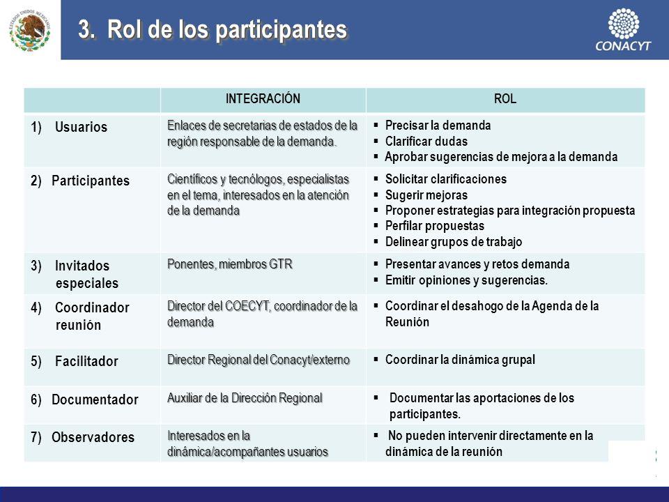 3. Rol de los participantes 1)Grupo de Trabajo Regional (GTR): COECYTs de la Región y INTEGRACIÓNROL 1) Usuarios Enlaces de secretarias de estados de