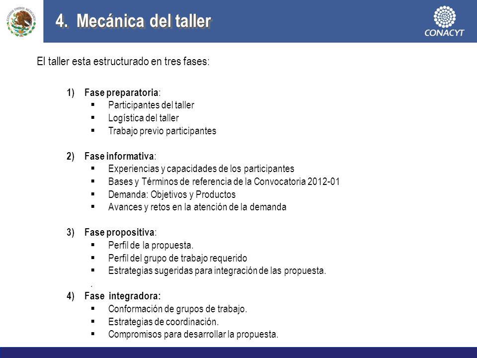 1) Fase preparatoria : Participantes del taller Logística del taller Trabajo previo participantes 2) Fase informativa : Experiencias y capacidades de