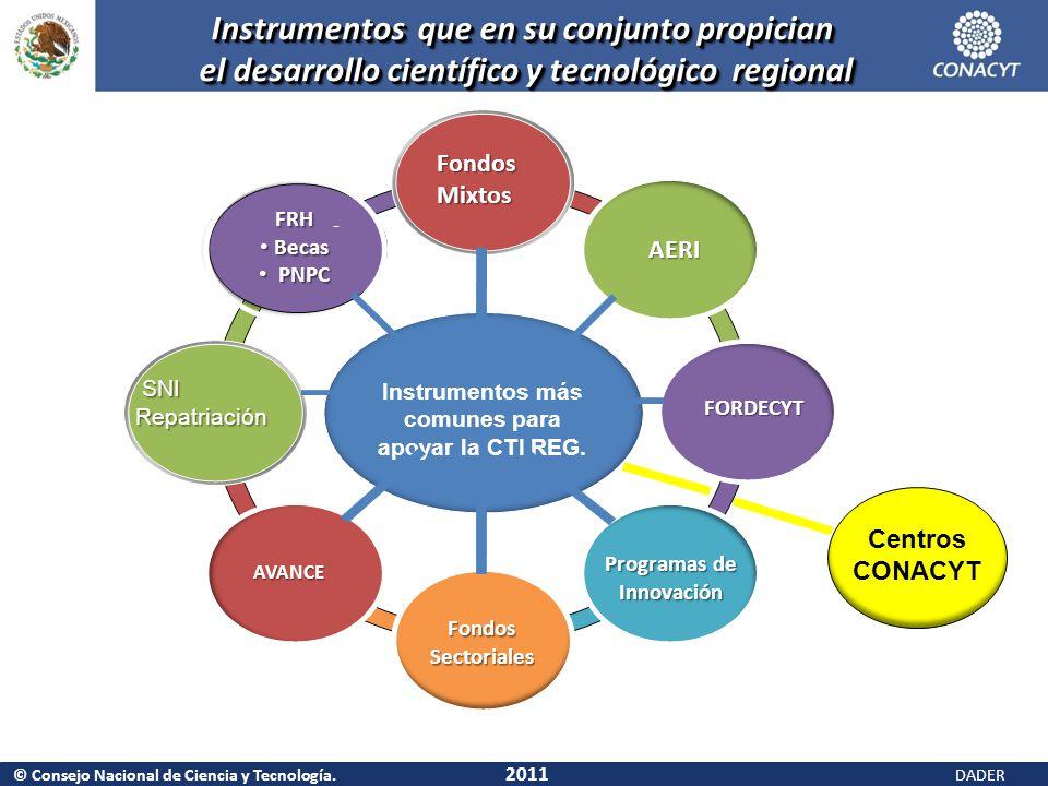 © Consejo Nacional de Ciencia y Tecnología. 2011 DADER Instrumentos más comunes para apoyar la CTI REG. FORDECYT FORDECYT AVANCE SNI SNIRepatriación -