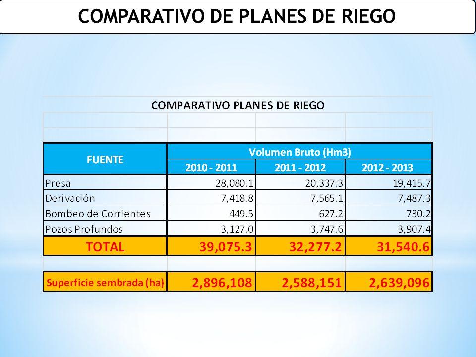 COMPARATIVO DE PLANES DE RIEGO