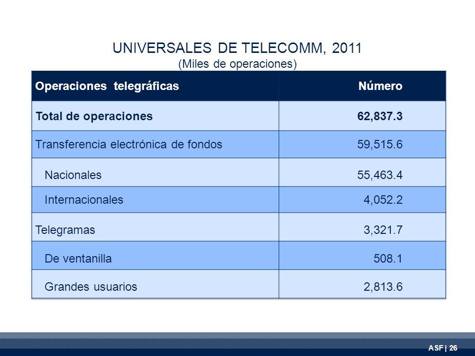 UNIVERSALES DE TELECOMM, 2011 (Miles de operaciones) ASF | 26